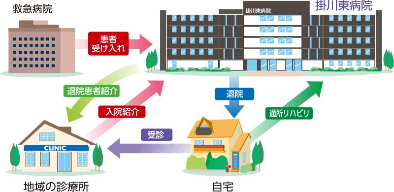 掛川東病院